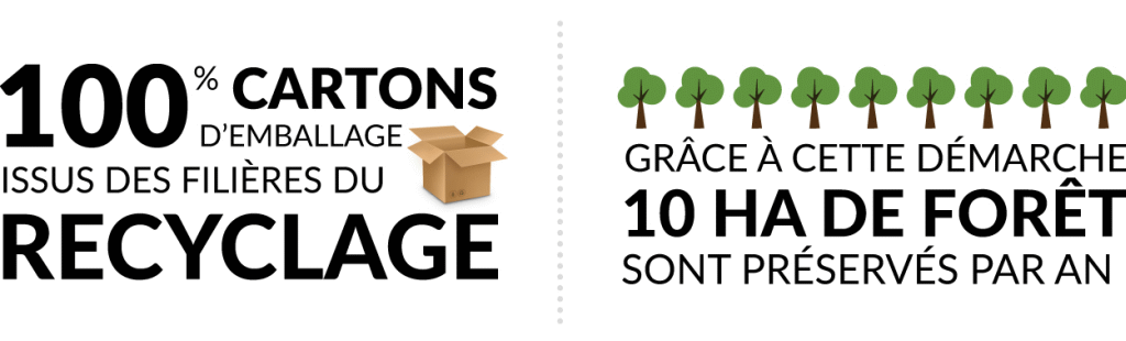 100% of the packaging cardboard is made with recycled material
