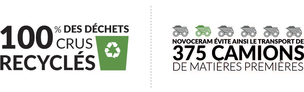 100% raw waste is recycled.