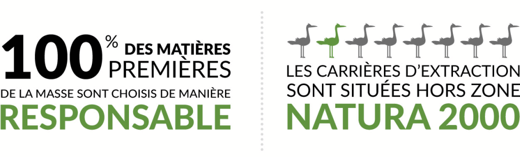 No raw materials come from Natura 2000 protected areas