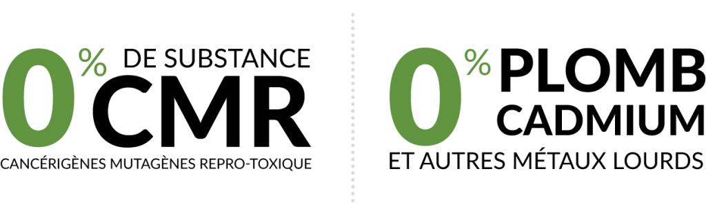 0% of CMR substances